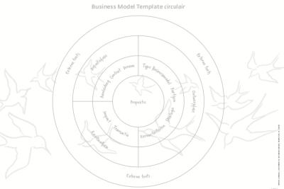 Business Model Template werkblad circulair 2019